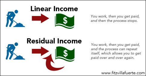 active and passive income
